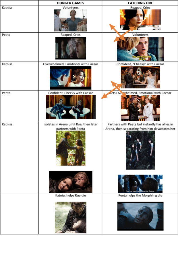 Katniss Peeta Chart 1