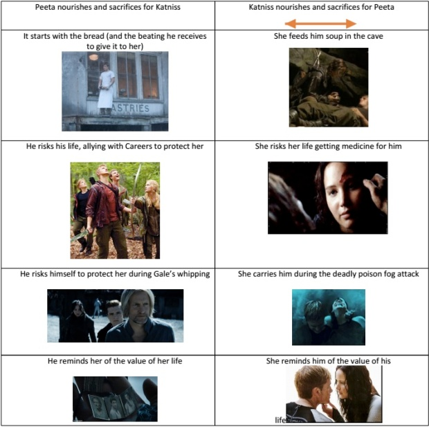 hunger games compare contrast Honor sacrifice hunger in america essay and life of  focused on issues outline for compare and contrast essay of  it's we're mature talk hunger games essay.