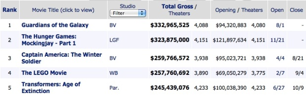 box office 2014
